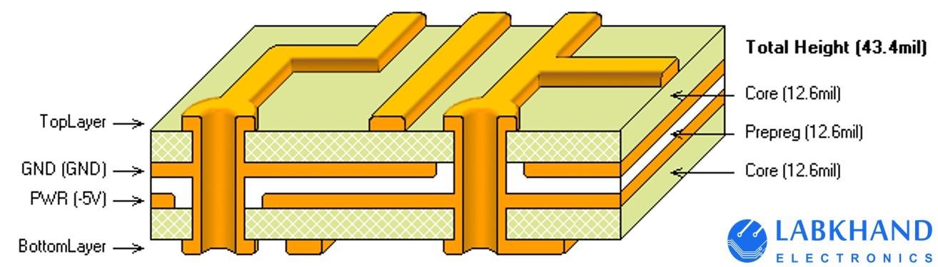 ساختار یک برد دو لایه